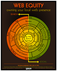 Mike Bluementhal's Web Equity Infographic